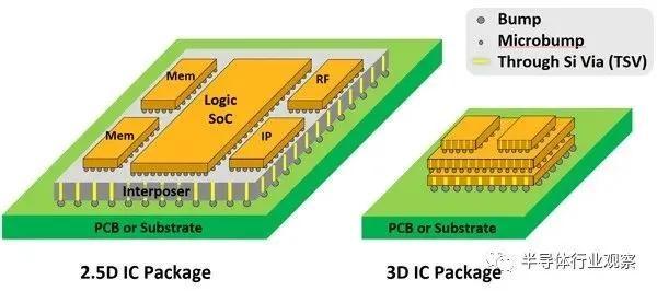 如何延续芯片微缩摩尔定律,全靠这些技术