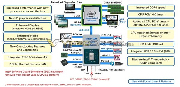 Intel 11代桌面酷睿定档明年3月:500系列主板同行