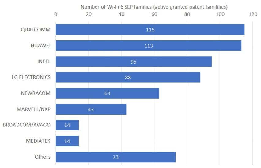 高通华为英特尔领先Wi-Fi 6技术专利贡献数量