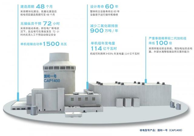 """我国自主设计的三代核电技术品牌""""国和一号""""正式发布"""