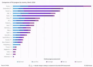 韩国5G网络仍领先全球 瑞士居欧洲首位 中国世界排第六