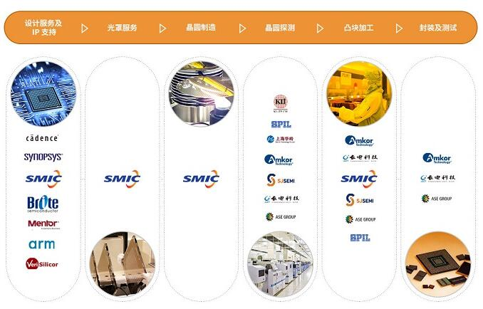 28nm芯片国内产业链在两年内成熟
