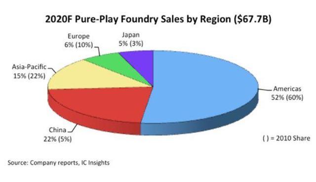 2020中国纯晶圆代工将激增22%,国产厂商奋力追击先进制程