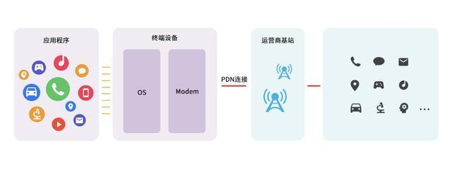 5G网络切片的关键一刀怎么切?