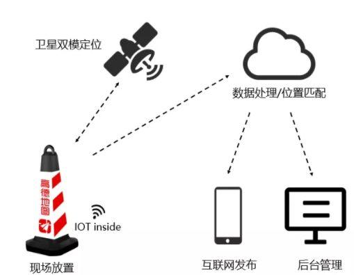 高德发布国内首个智慧交通物联网平台