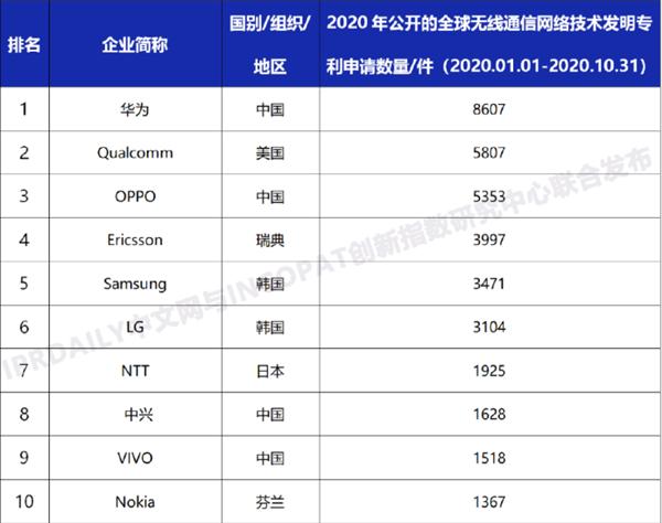 全球无线通信网络技术专利排名:华为第一 OPPO第三