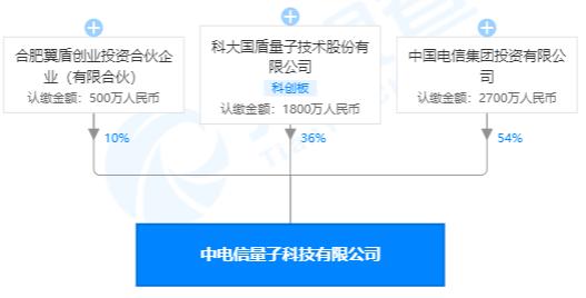 解构中国电信量子城域网:卖什么?卖给谁?怎么卖?