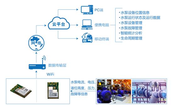 水泵物联网监控系统