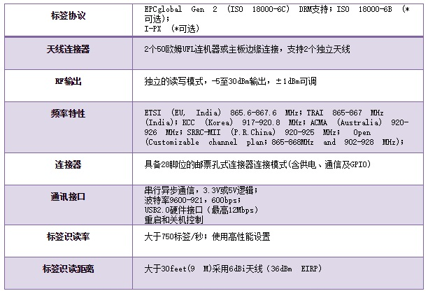 ThingMagic M6e-Micro功能表