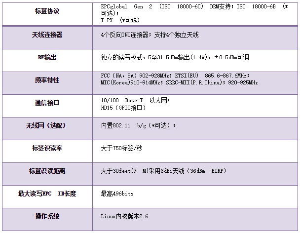 ThingMagic M6功能表
