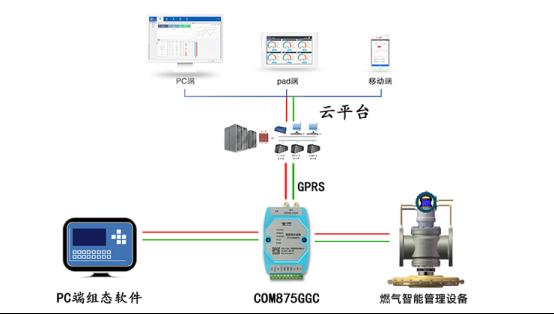 燃气设备智能管理系统拓扑图