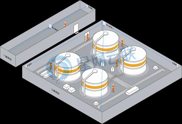 化工厂人员定位解决方案