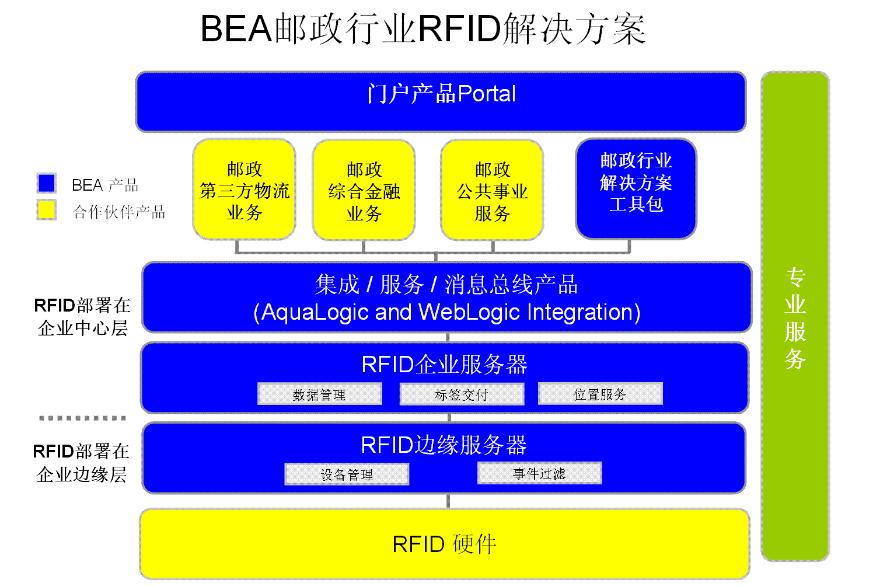 BEA郵政行業RFID解決方案|芬蘭