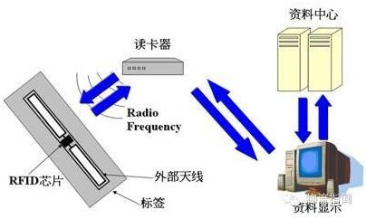 先讯美资无线射频识别系统(RFID)解决方案