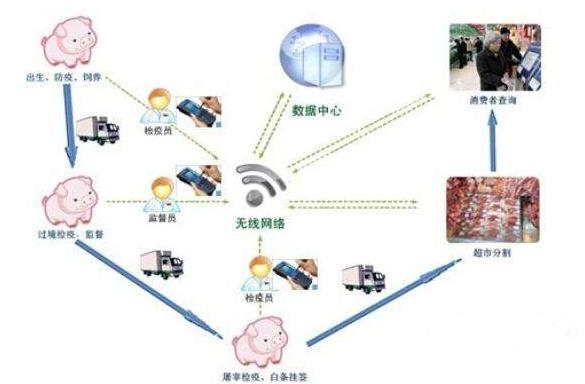 RFID在食品追溯管理中的应用