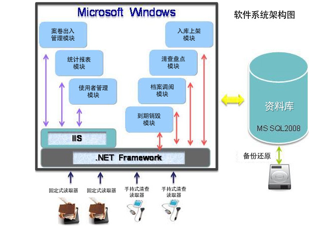 NEC 电子标签解决方案简要介绍