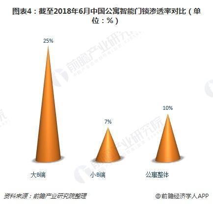 老虎机_2018年中国智能门锁行业前景分析 市场容量超400亿元