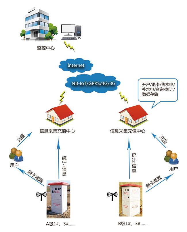 智能井房控制(农业IC卡取水计量)免费在线观看