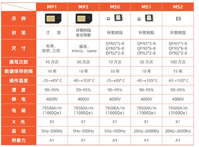 物联网卡30M-200G自由定制