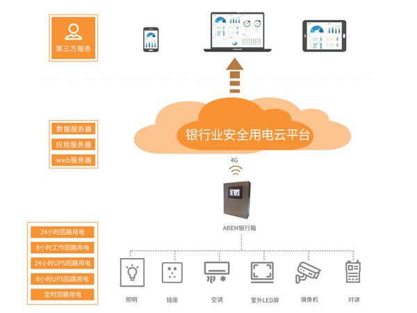 Acrel-6500银行业安全用电云平台