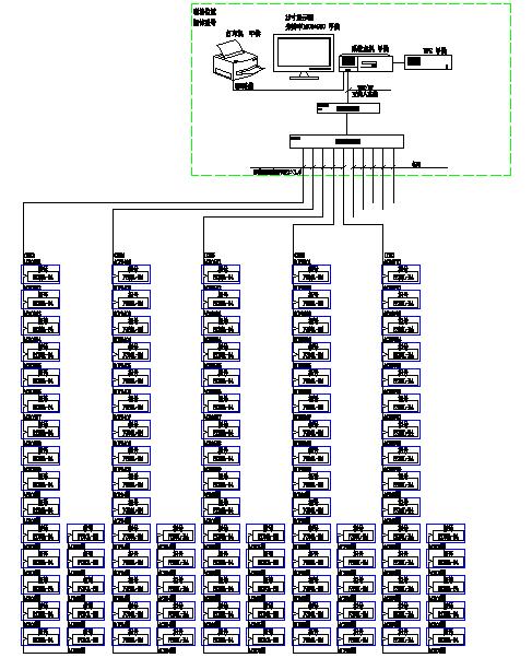 某建筑设计院办公大楼能耗管理系统的设计与应用