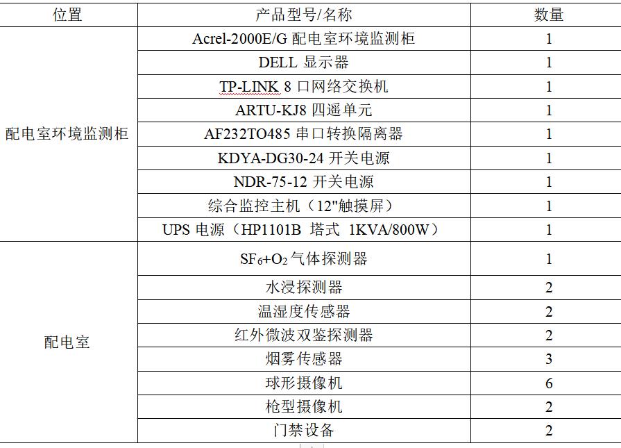 Acrel-2000E/G配电室综合监控系统在信和达元器件智能物流中心工程中的应用