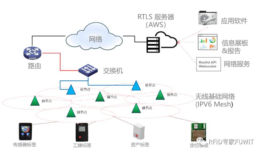 RTLS+RFID 仓储管理系统方案
