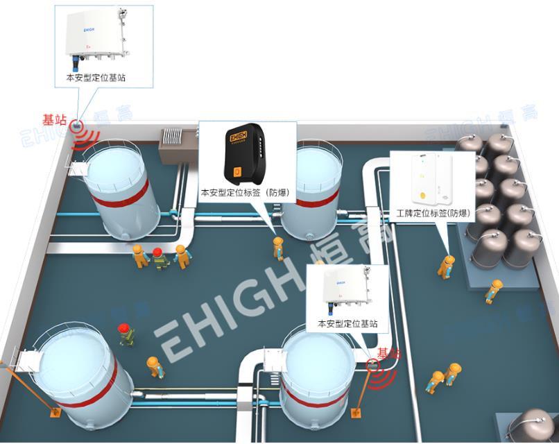 UWB化工廠人員定位應用管理方案