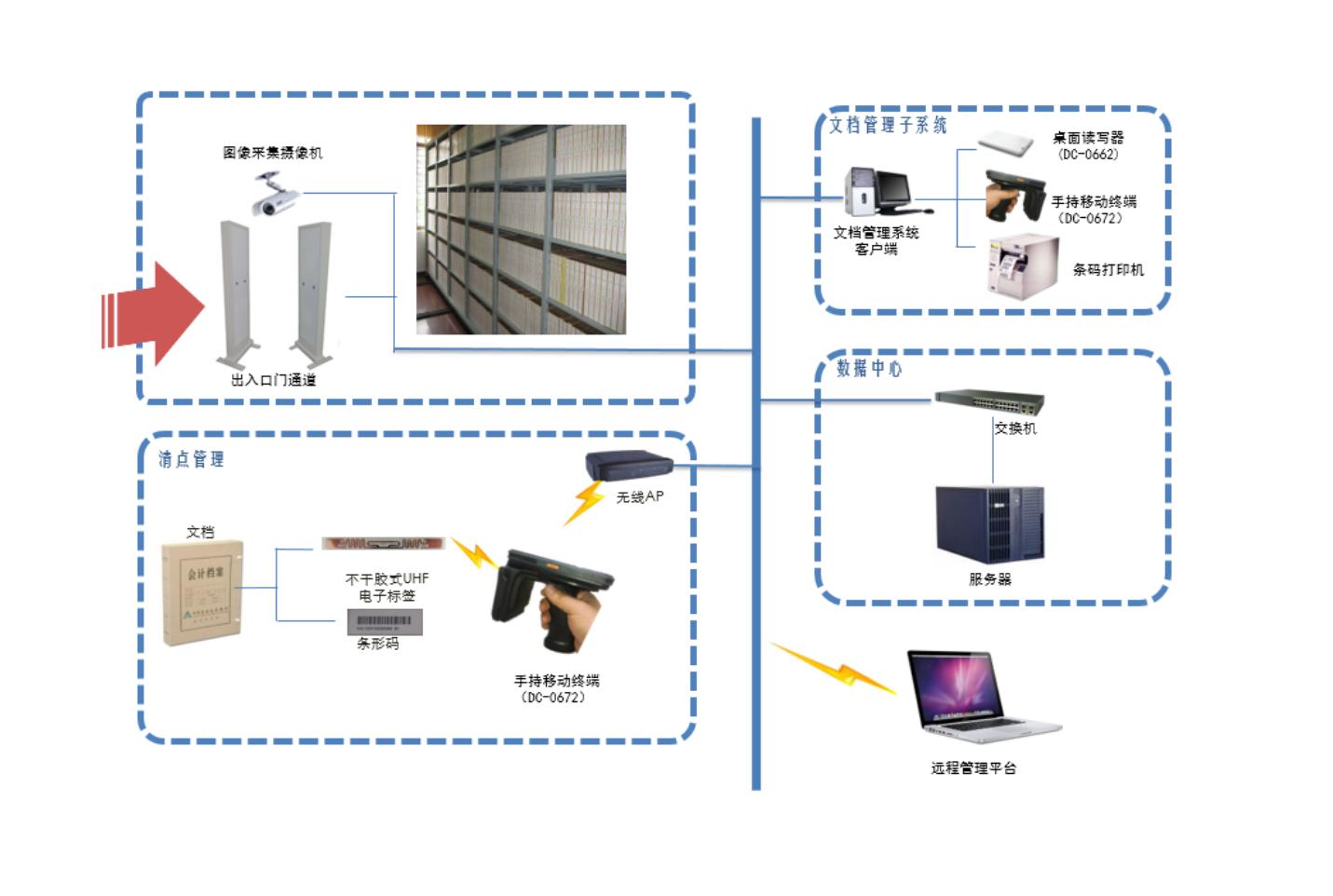 RFID档案智能化管理系统方案