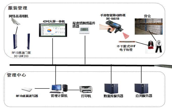 RFID服装仓库管理系统方案