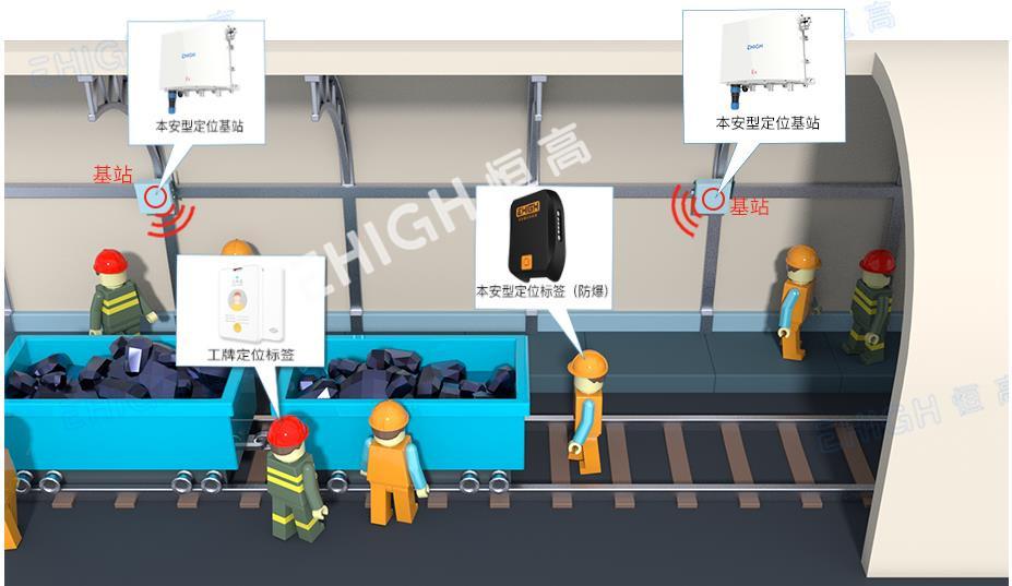 礦井人員定位_智能礦山人員定位系統產品優勢及功能