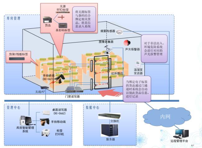 RFID消防仓库管理系统方案