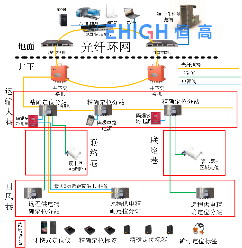 礦山人員定位系統_煤礦井下定位設備