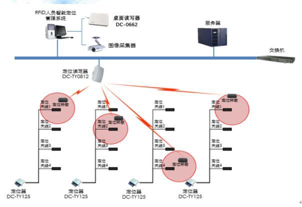 RFID人员智能定位管理系统方案