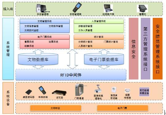 RFID博物馆智能化管理系统方案