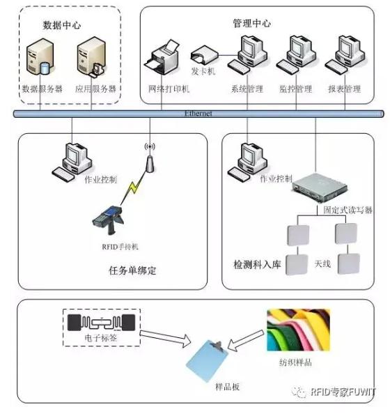 基于RFID技术纺织样品检测系统