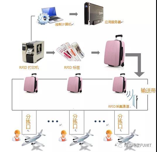 超高频RFID在机场行李自动分拣系统中的应用方案