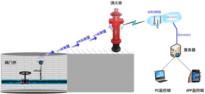 智能消防栓監測系統解決方案